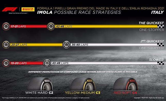 """""""Pirelli"""": galimi trys strategijos variantai"""